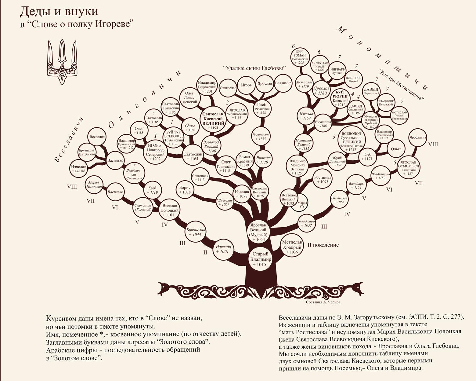 схема генеалогического древа своей семьи